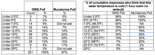 Open Water Swimming poll and Munatones Poll comparison
