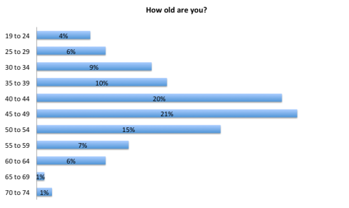 X-Ray swimmer survey: Age Distribution