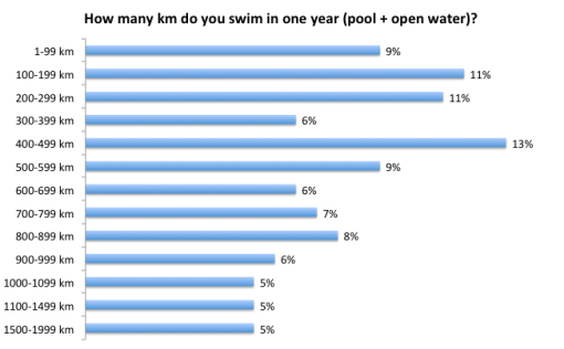 Yearly Distance - Open Water Swimmer Survey