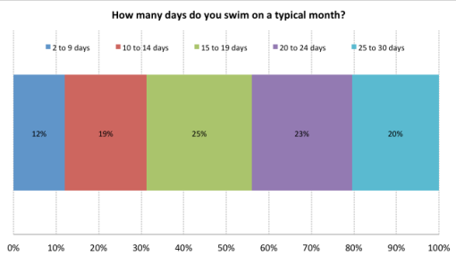 Days swam per month - x ray open water swimmers poll