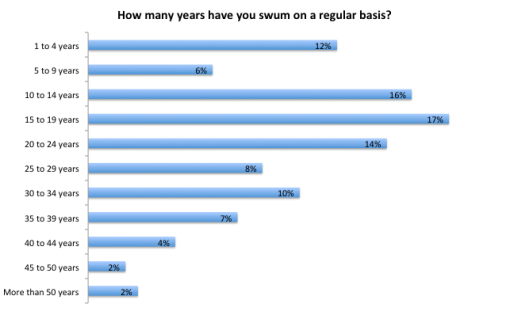 How many years - x ray open water swimmers